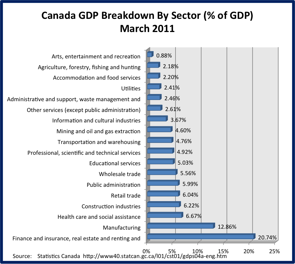 Canada GDP Breakdown By Sector